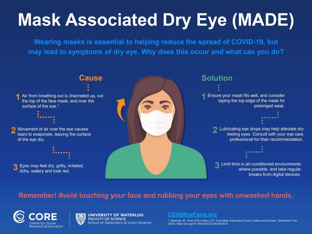 Mask-Associated Dry Eye Diagram